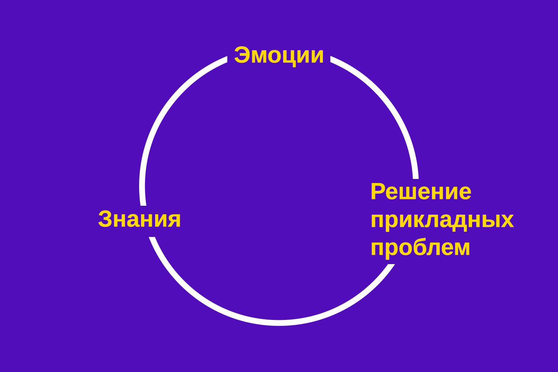 Колесо Круглова