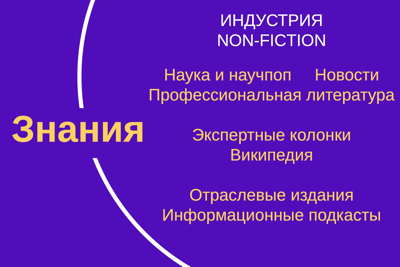 Колесо круглова: индустрия Non-fiction